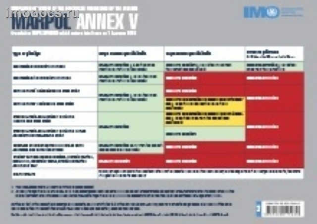 Placard: MARPOL Annex V discharge provisions (product code I659E) на английском языке